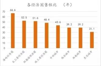 2019上半年各经济圈售租比(年)